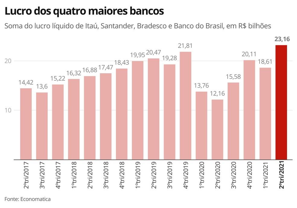 Lucro dos quatro maiores bancos até o 2º trimestre de 2021 — Foto: G1 Economia