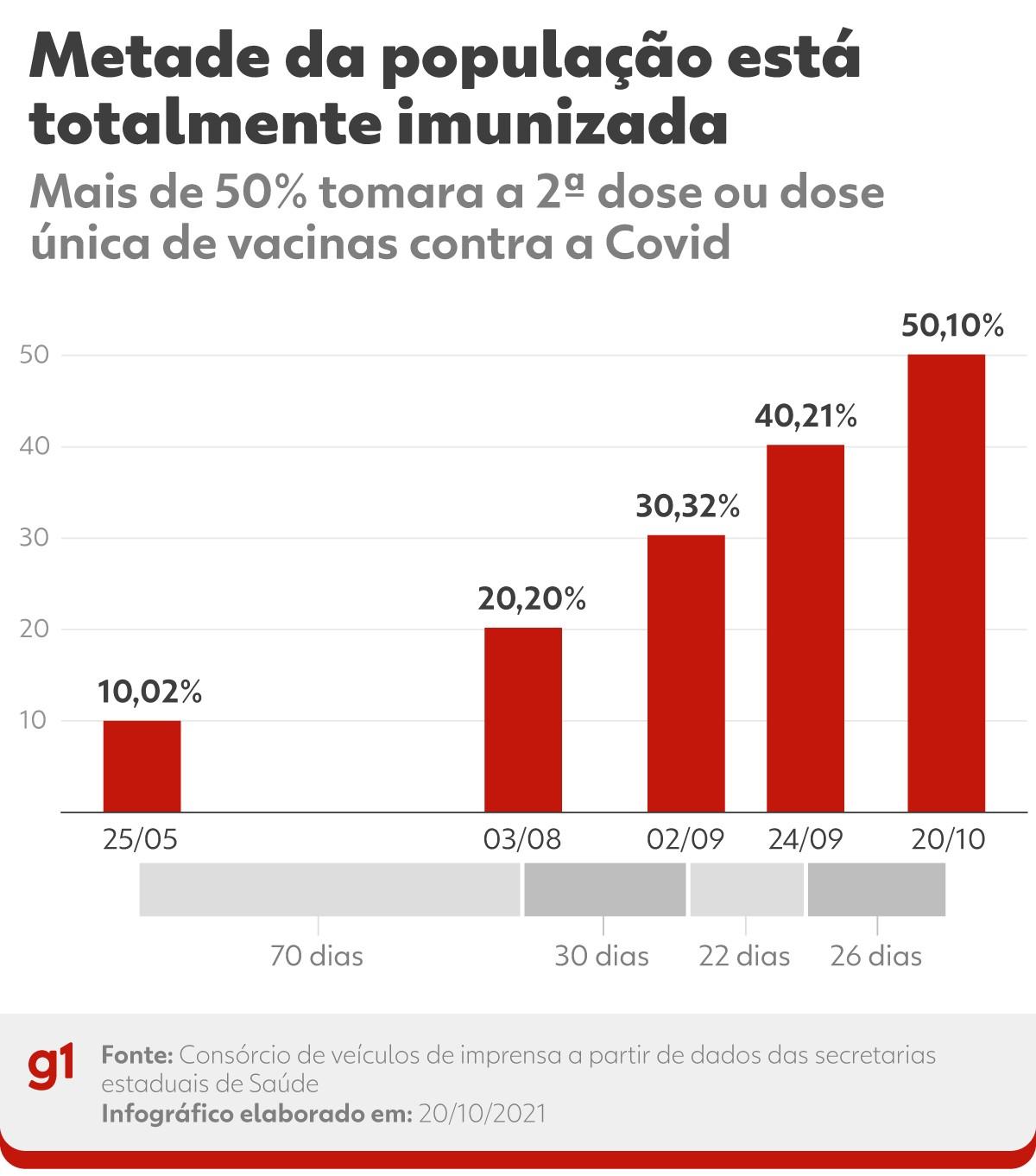 Vacinação contra a Covid: mais de 106 milhões de pessoas estão totalmente imunizadas, mais de 50% da população