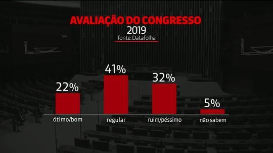 Datafolha: índice de aprovação do Congresso Nacional é o maior já registrado