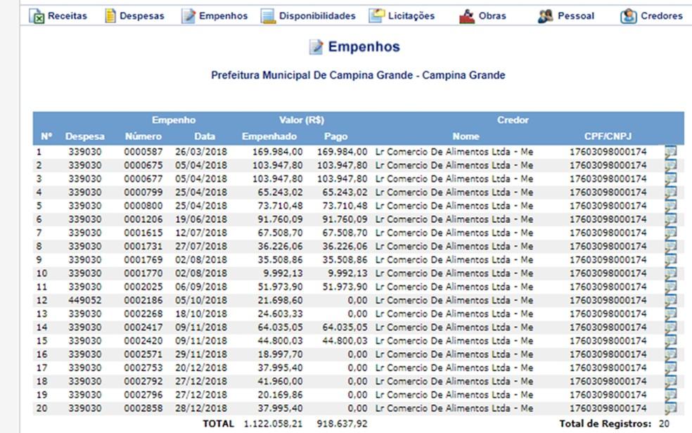 Só em Campina Grande, emprsa que seria comandada por vereador recebeu quase R$ 1 milhão  — Foto: Reprodução/Sagres