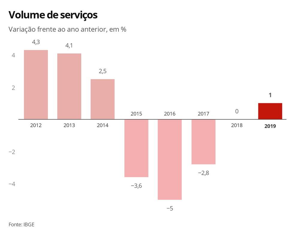 Variação do volume de serviços no país — Foto: Economia G1