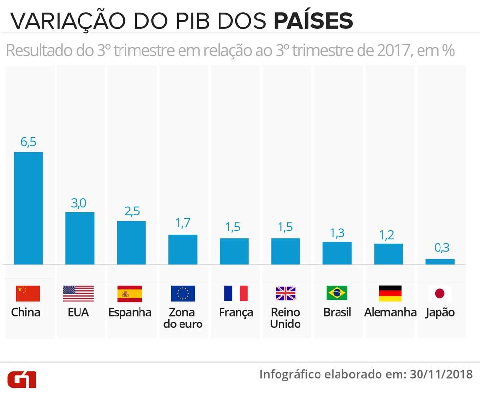 Variação do PIB dos países no 3º trimestre — Foto: Infigrafia: Karina Almeida/G1