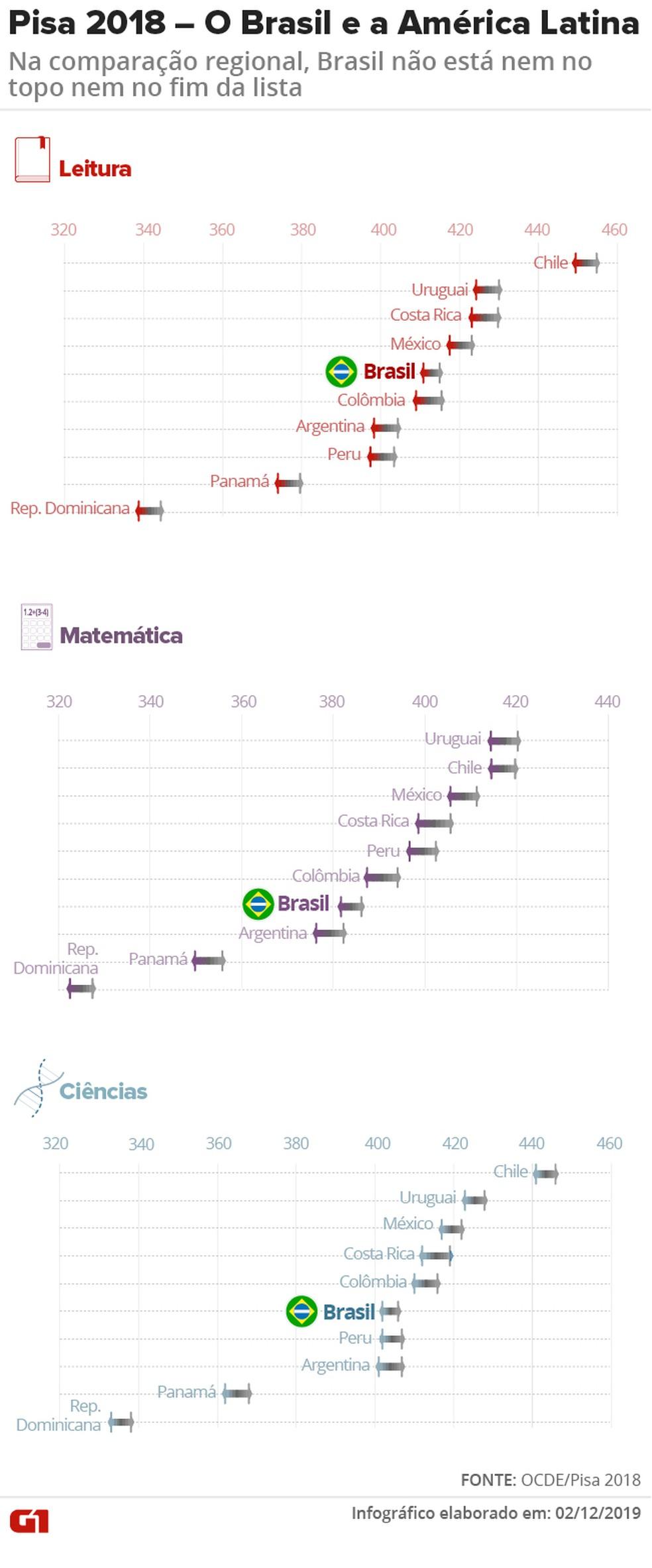 Veja a comparação do Brasil com os demais países da América Latina, considerando a margem de erro da nota média de cada um deles — Foto: Aparecido Gonçalves/G1