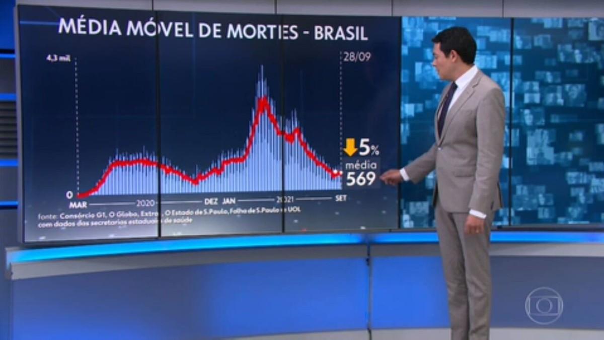 Brasil registra 818 mortes por Covid em 24 horas