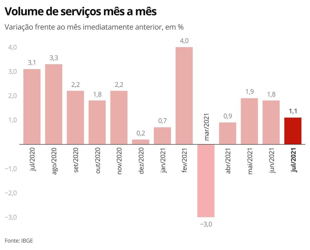 Setor de serviços registra quarta alta seguida em julho — Foto: Economia/G1