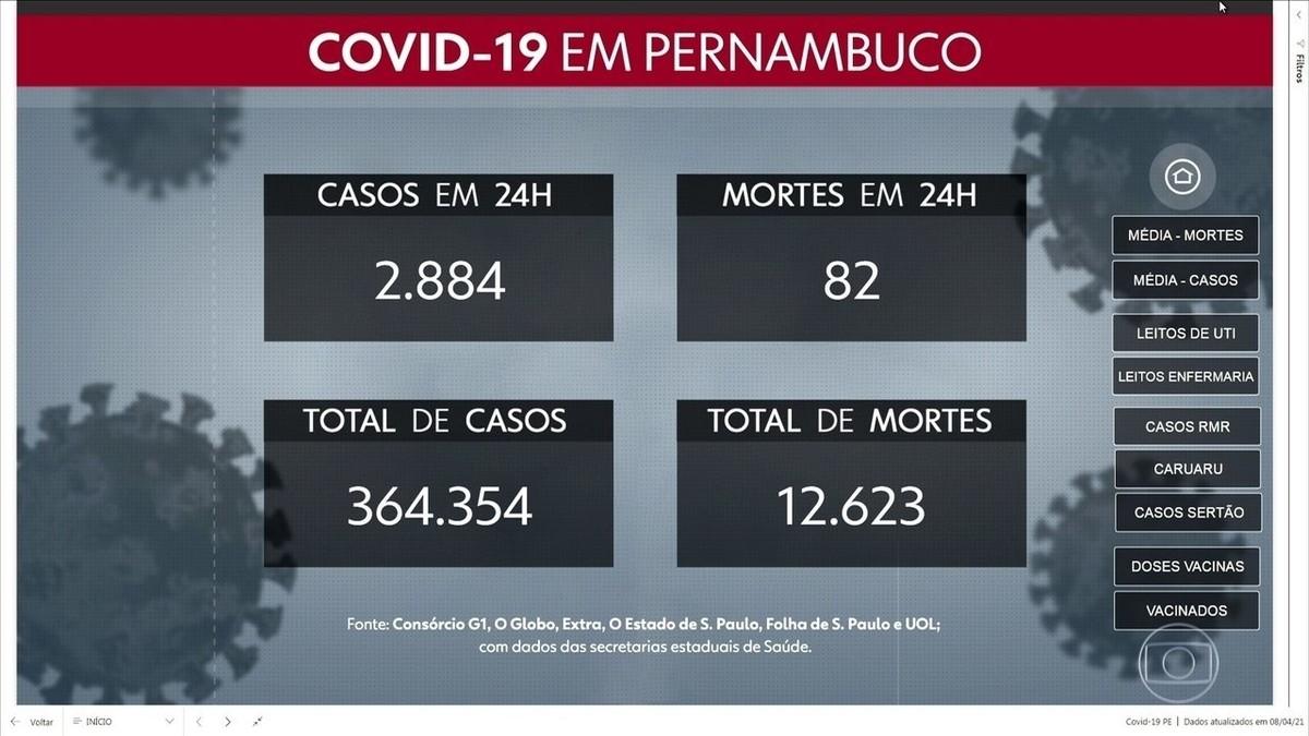 PE confirma 82 mortes por Covid em 24 horas, maior número desde julho de 2020; houve ainda 2.884 novos casos confirmados