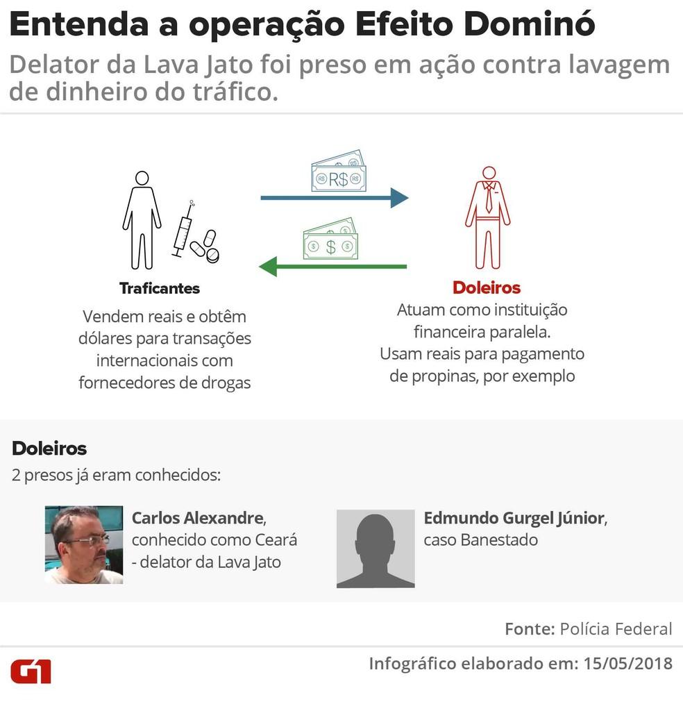 Operação Efeito Dominó, com foto  (Foto: Arte/G1)