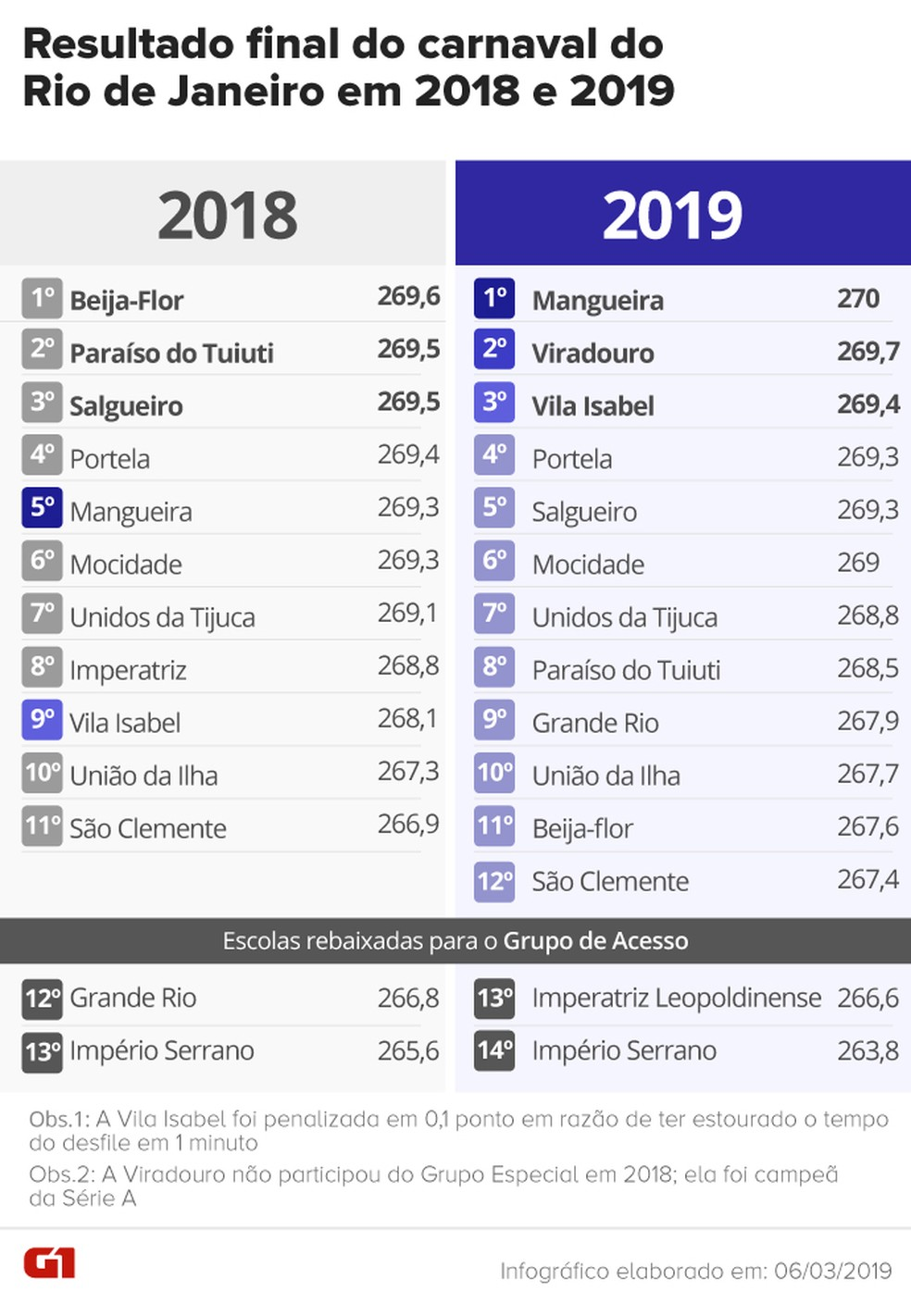 Veja o comparativo do resultado final de 2019 com o de 2018 — Foto: Arte/G1