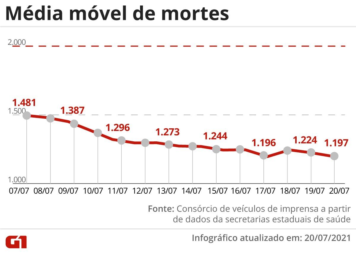 Média de mortes pela Covid-19 fica abaixo de 1200 e volta aos patamares de fevereiro