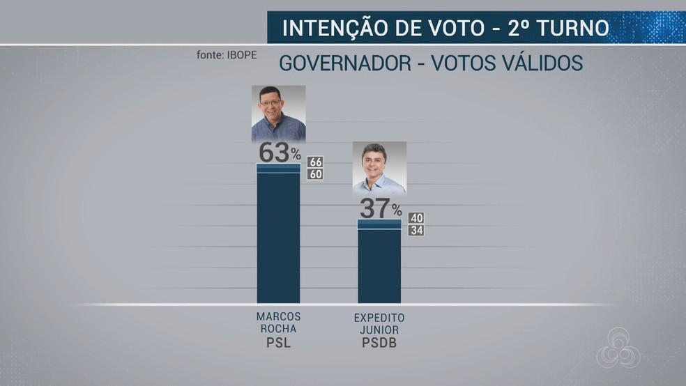 Pesquisa Ibope - 19 de outubro - Votos válidos para governador de RO — Foto: Reprodução/Rede Amazônica