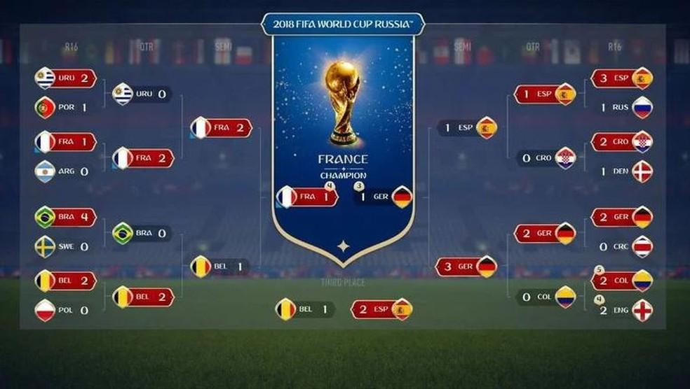 Simulação do FIFA 18 aponta Brasil fora nas quartas e França campeã da Copa (Foto: Divulgação)