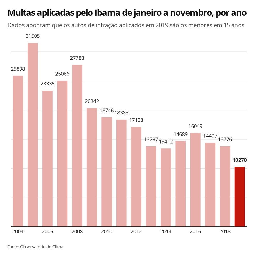 Infográfico mostra a queda em 20019 dos registros de multas do Ibama — Foto: Elida Oliveira/G1