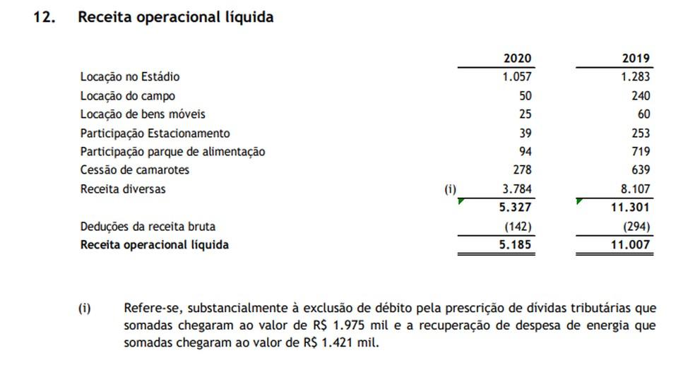 Receitas da Companhia Botafogo — Foto: Reprodução