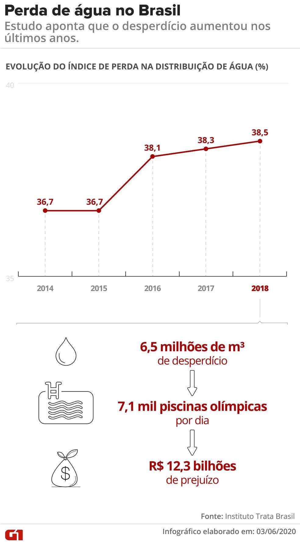 Estudo aponta que o desperdício de água aumentou nos últimos anos no Brasil — Foto: Fernanda Garrafiel / Arte