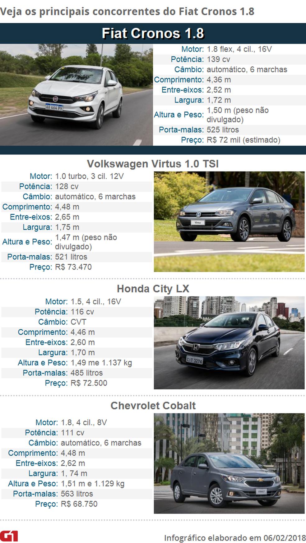 Fiat Cronos 1.8 e seus concorrentes (Foto: Arte/G1)