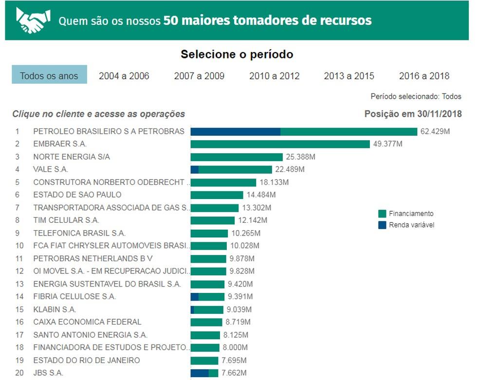 BNDES divulga lista dos 50 maiores tomadores recursos dos últimos 15 anos â?? Foto: Divulgação