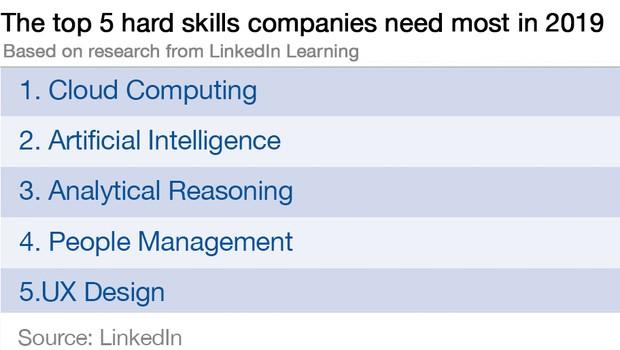 Competências difíceis mais desejadas pelos empregadores (Foto: Reprodução/LinkedIn)
