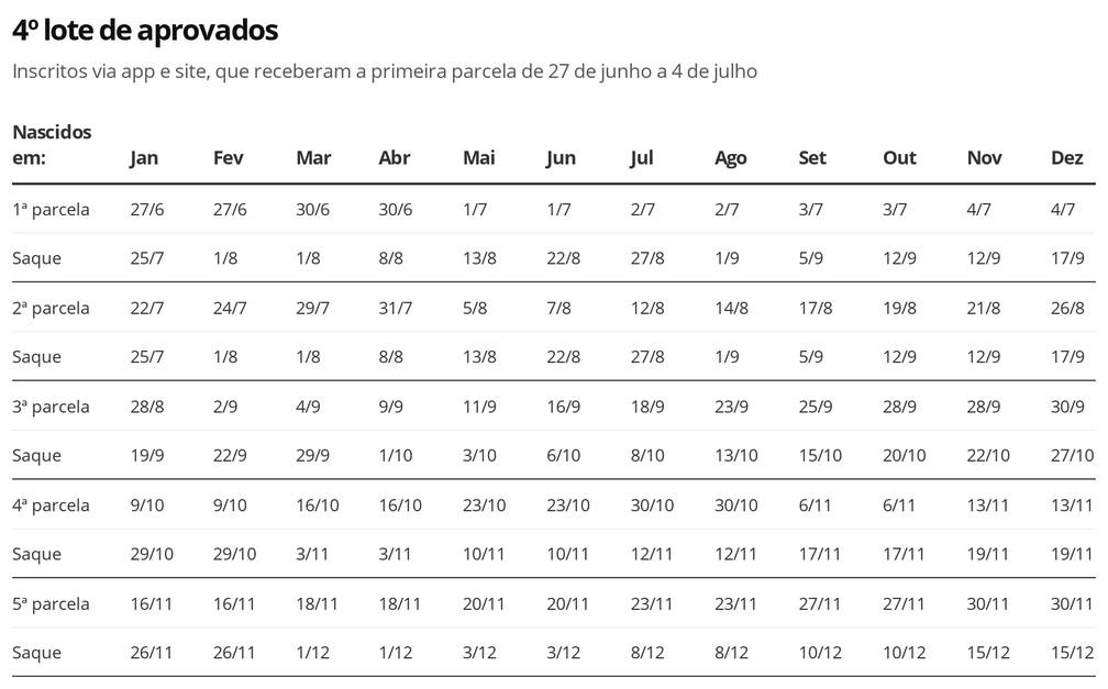Auxílio Emergencial - 4º lote de aprovados — Foto: Economia G1