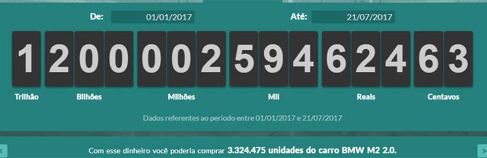 Brasileiros já pagaram R$ 1,2 trilhão em impostos em 2017 (Foto: Reprodução)