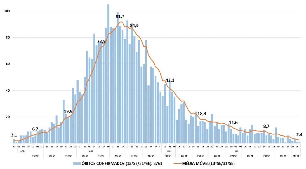 Evolução da média móvel de óbitos pela Covid-19 em Fortaleza. — Foto: Reprodução/SMS