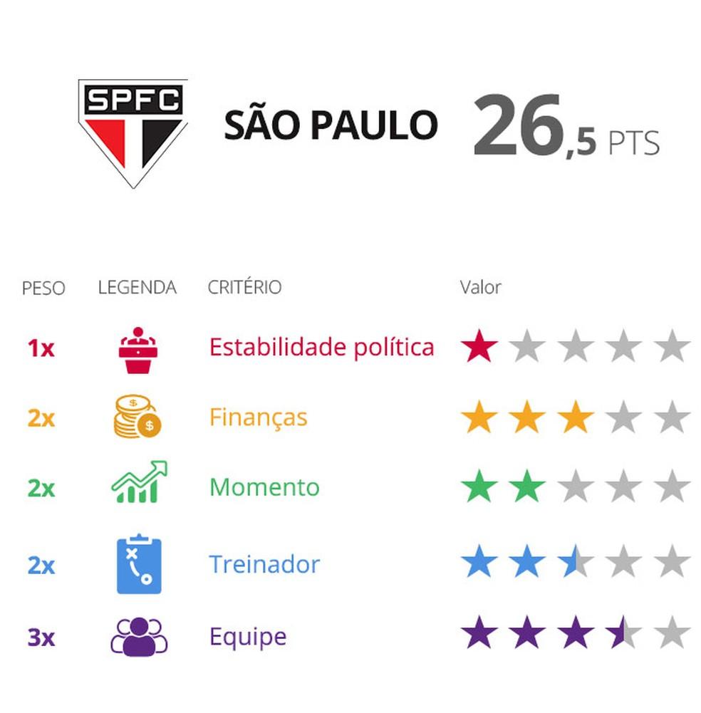 Avaliação do São Paulo para o Paulistão — Foto: GloboEsporte.com