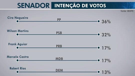 Pesquisa Ibope para o Senado no Piauí: Ciro Nogueira, 36%; Wilson Martins, 32%