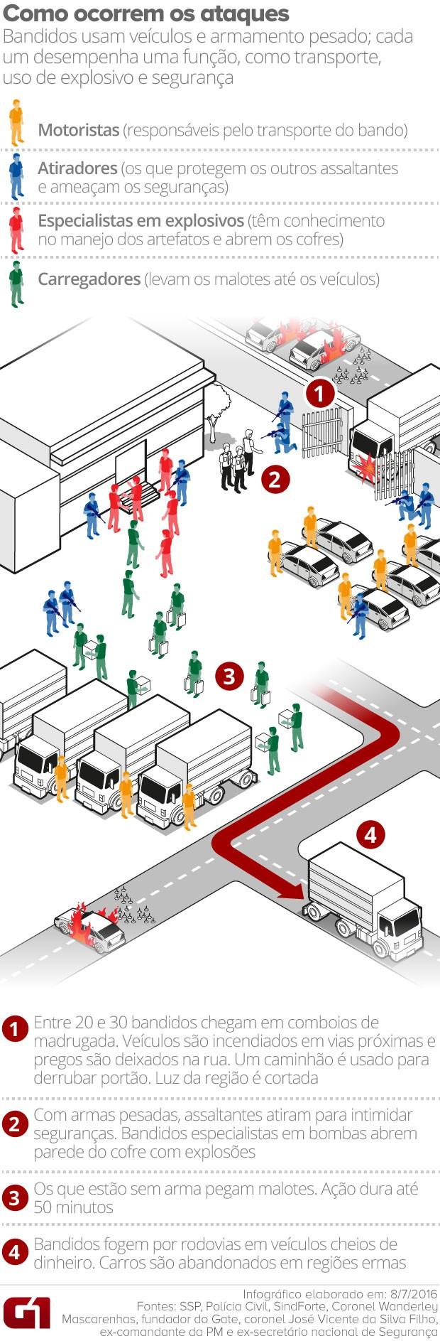 Esquema de assalto a transportadoras de dinheiro (Foto: Editoria de Arte/G1)
