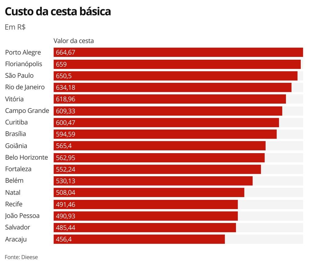 Valor da cesta básica — Foto: Economia G1