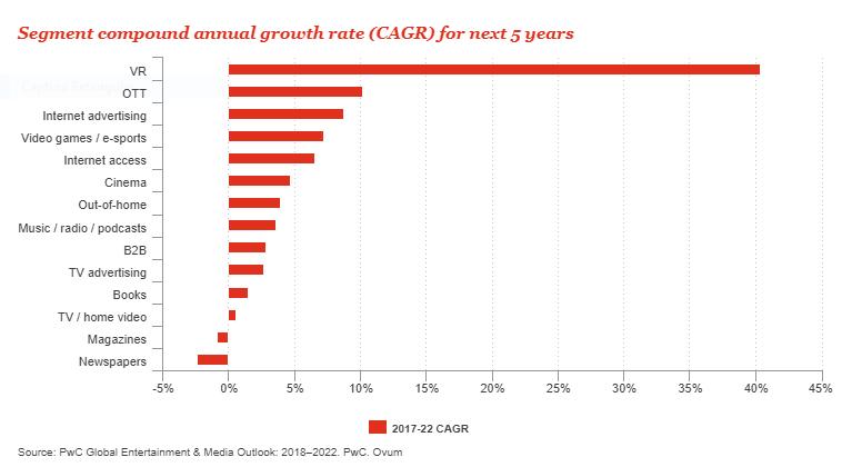 Previsão de crescimento da receita por meio de transmissão (Foto: Reprodução/PwC)