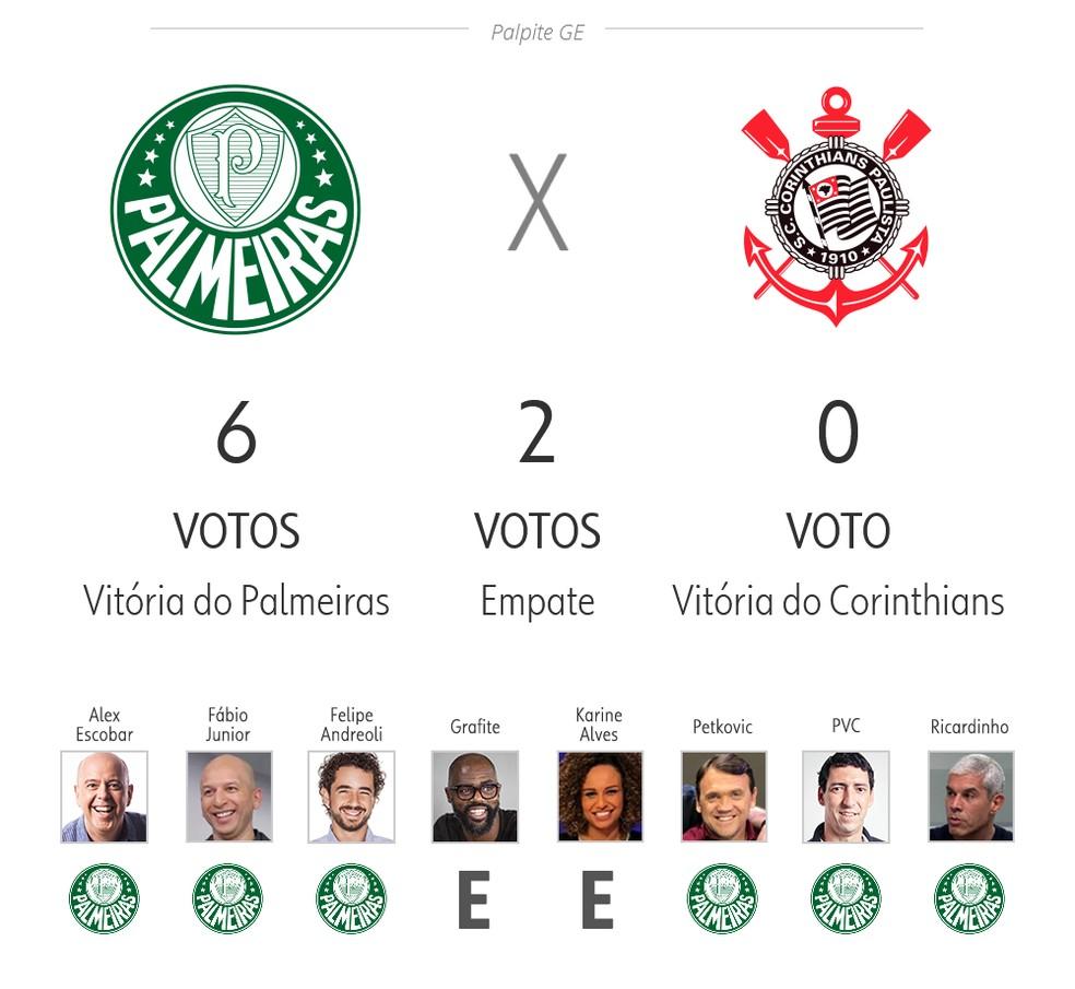Palpite ge 3ª rodada: Palmeiras x Corinthians — Foto: ge