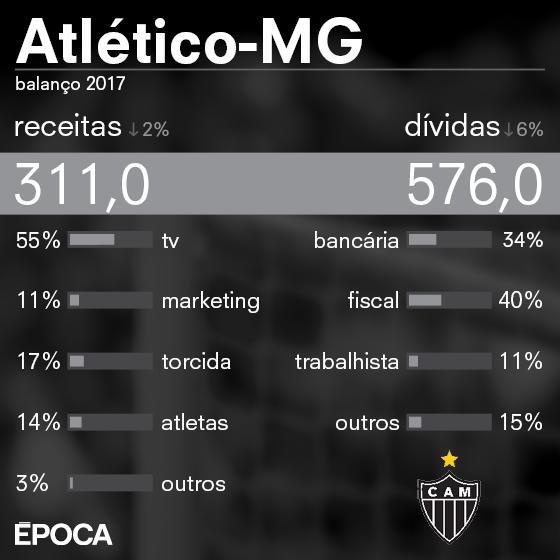 As finanças do Atlético-MG em 2017 (Foto: ÉPOCA)
