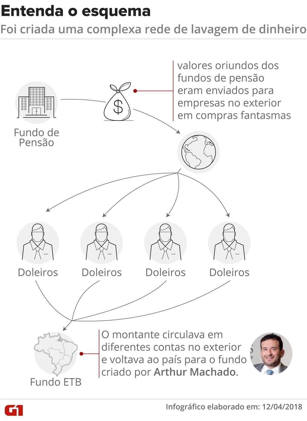 Operação Rizoma indica que aportes entre fundos não eram feitos diretamente (Foto: Infografia: Claudia Ferreira/G1)
