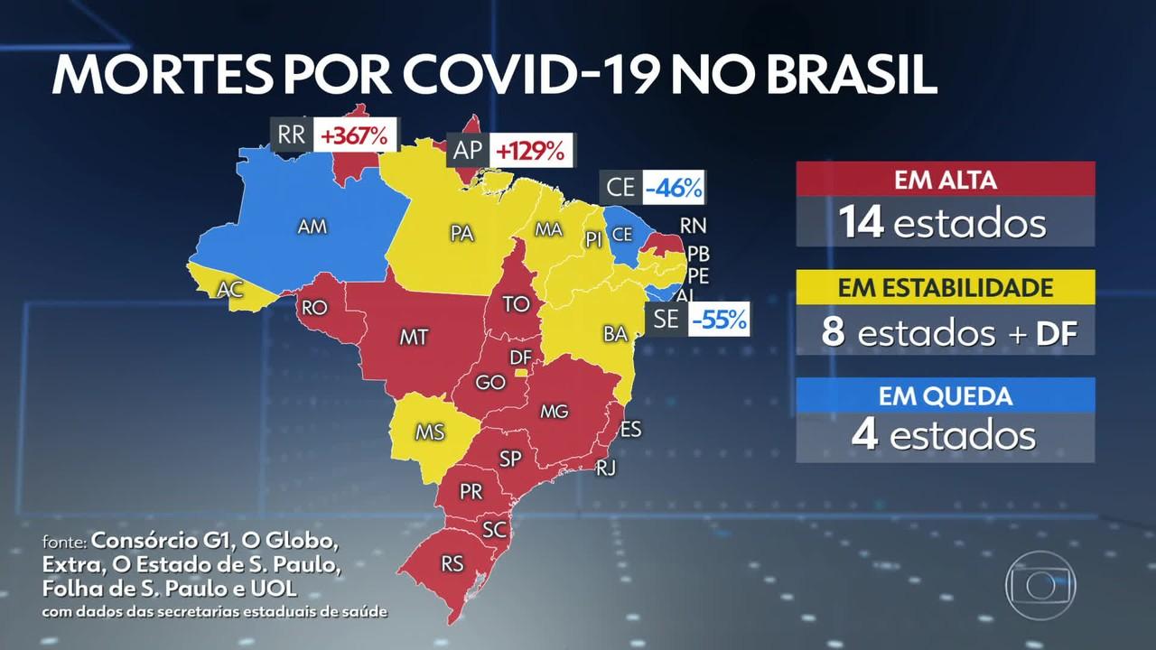 Taxa de transmissão da Covid no Brasil aumenta e média de mortes tem maior alta desde maio