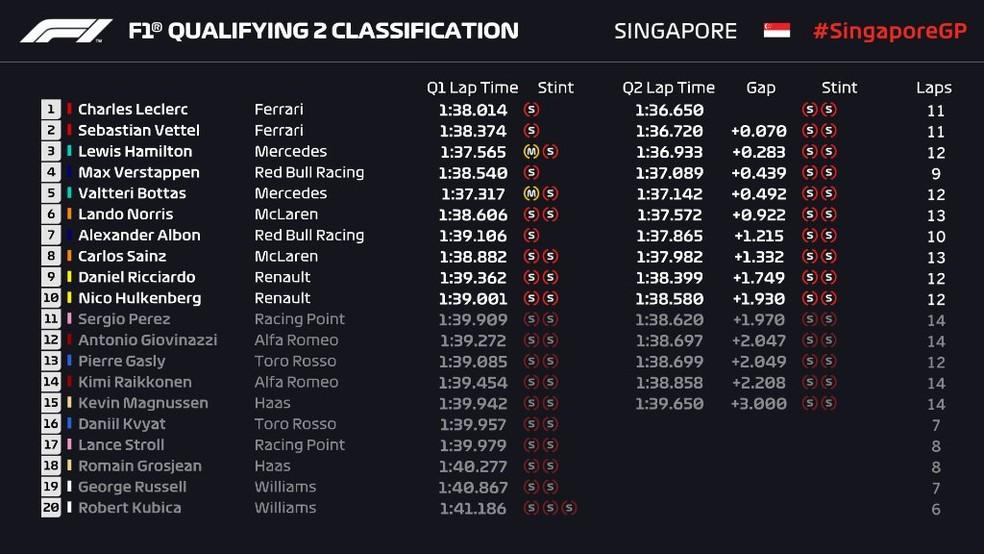 Resultado do Q2 na classificação em Singapura — Foto: Reprodução/FOM