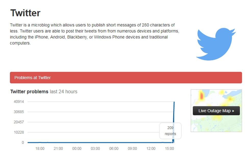 Site Down Detector tem pico de reclamações sobre o Twitter. — Foto: Reprodução