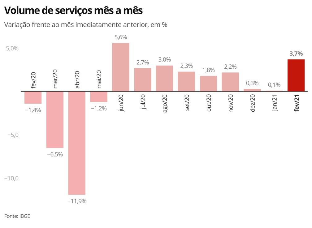 Setor de serviços registrou avanço na passagem de janeiro para fevereiro — Foto: Economia/G1