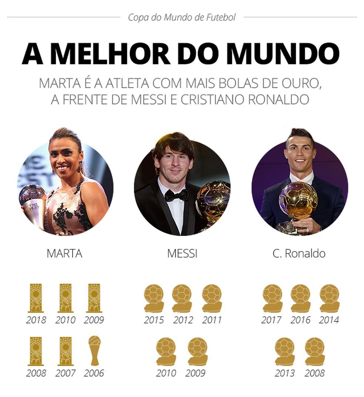 Marta é melhor do mundo seis vezes, mais do que Messi e Cristiano Ronaldo — Foto: GloboEsporte.com