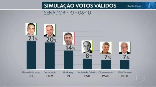 Ibope Senado – Rio de Janeiro, votos válidos: Flávio Bolsonaro, 21%; Cesar Maia, 20%; Lindbergh, 14%