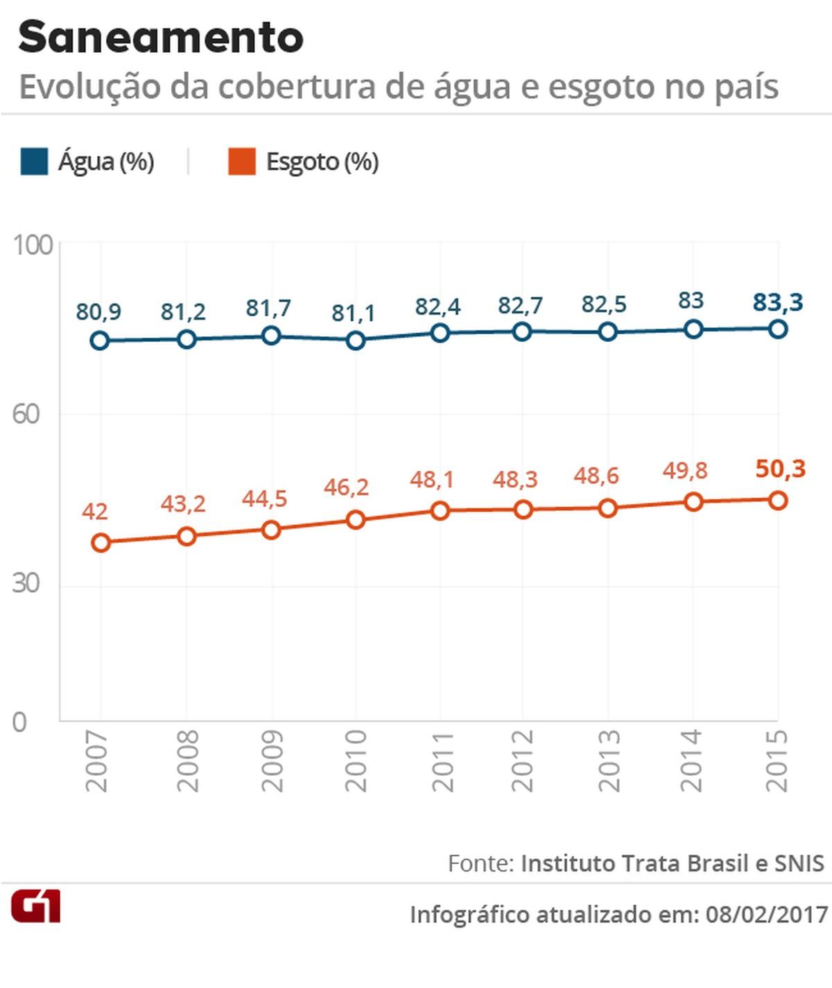 507f0467150d8 Saneamento melhora, mas metade dos brasileiros segue sem esgoto no país    Economia   G1