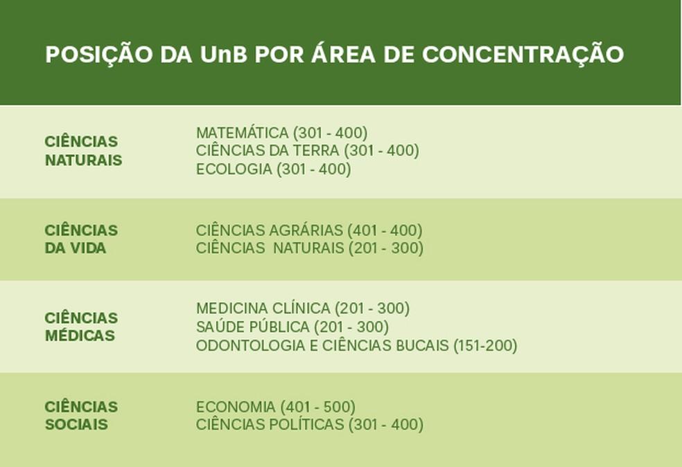 Posições da Universidade de Brasília (UnB) no Global Ranking of Academic Subjects de 2019 — Foto: Marcelo Jatobá/Secom UnB/Divulgação