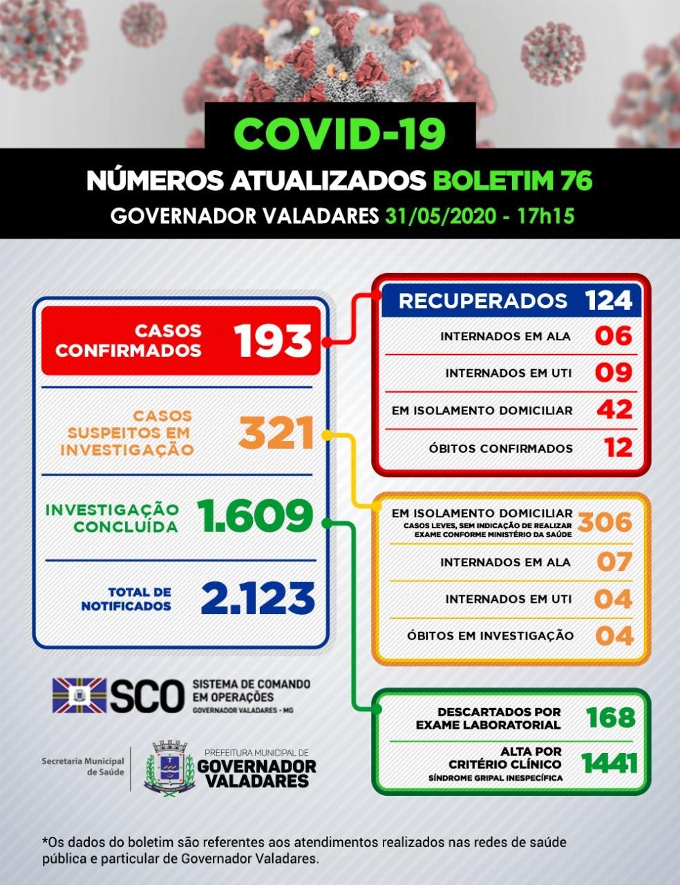 Governador Valadares registra quatro novos casos de Covid-19; são 193 infectados