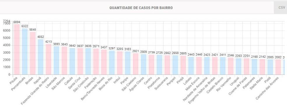 Covid-19: Gráfico com bairros mais infectados em Salvador — Foto: Reprodução/SMS