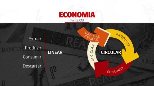 Mais de 70% das indústrias adotam práticas da 'economia circular', diz estudo da CNI