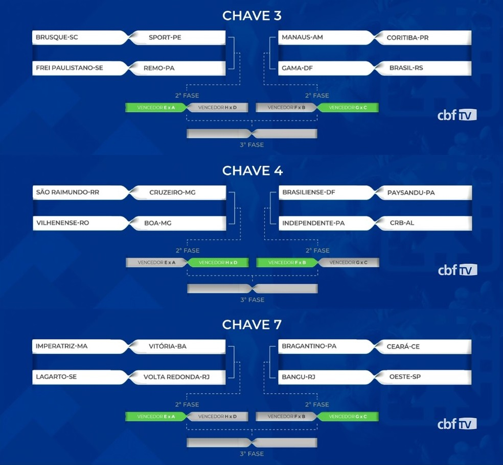 Paysandu, Remo, Braga e Galo conhecem os adversários da Copa do Brasil  2020. Confira os jogos:   copa do brasil