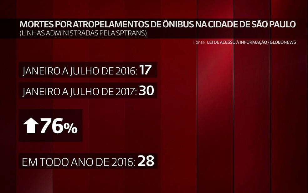 Dados da SPTrans mostram que já morreram mais pessoas atropeladas por ônibus entre janeiro e julho do que em todo ano de 2016 (Foto: GloboNews/Reprodução)