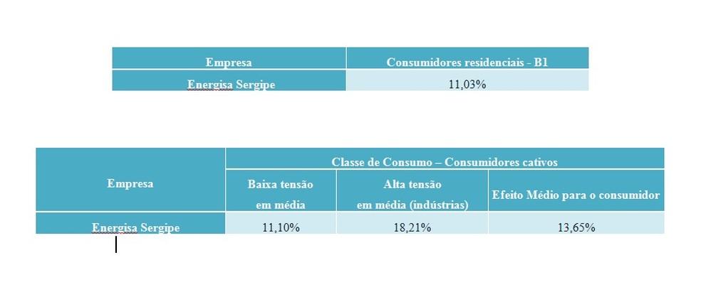 Estes são os índices propostos que vão ser apresentados na audiência (Foto: G1 SE)