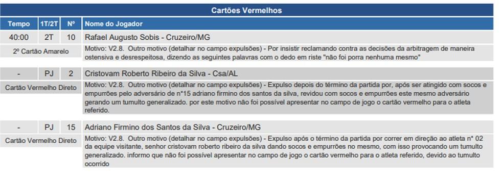 Súmula de Cruzeiro x CSA relata agressões e expulsões ? Foto: CBF