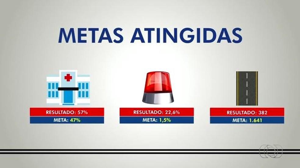 Apenas três das oito metas foram atingidas (Foto: Reprodução/TV Anhanguera)