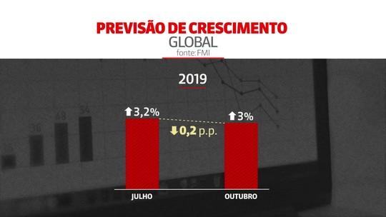 FMI prevê que economia global terá o crescimento mais lento em dez anos