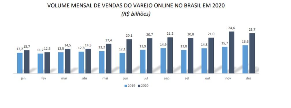 Faturamento do e-commerce brasileiro totalizou R$ 224,7 bilhões no ano passado, segundo levantamento da CNC, a partir de dados da Receita Federal. — Foto: Divulgação/CNC